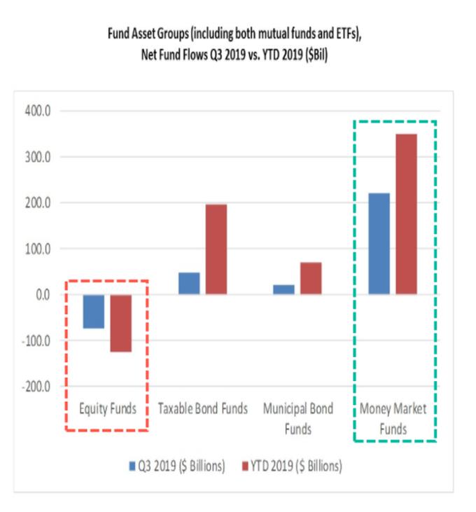 藍:2019 年 Q3 單季共同基金淨流入 / 流出 紅:2019 年至今共同基金淨流入 / 流出 圖片:Zerohedge