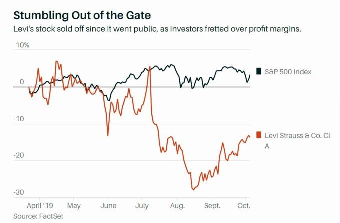 紅:Levi's 上市以來股價 藍:S&P 500 走勢