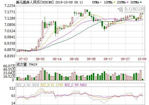 資料來源:東方財富網,離岸人民幣日線走勢