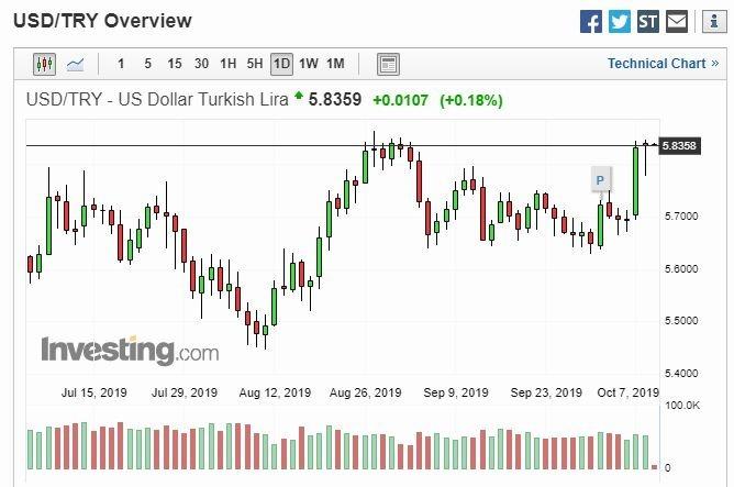 美元對土耳其里拉日線走勢圖 圖片:investing.com