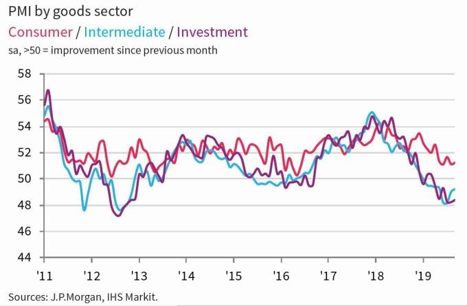 摩根大通全球製造業按產品區分之 PMI 表現 紅:消費財 藍:中間財 紫:資本財 圖片:IHS Markit、JP Morgan