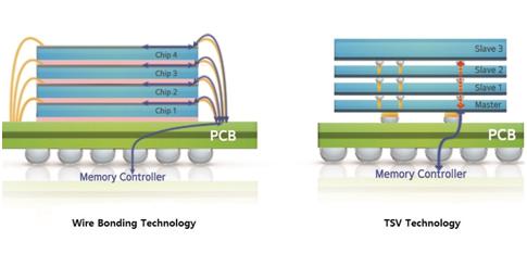 左:業界多使用的打線 / 焊線 (Wire bonding) 封裝 右:三星最新研發的 TSV 封裝 圖片:Samsung Electronics