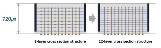 三星稱 3D TSV 封裝已推進到 12 層工藝,先前最多僅有 8 層 圖片:Samsung Electronics