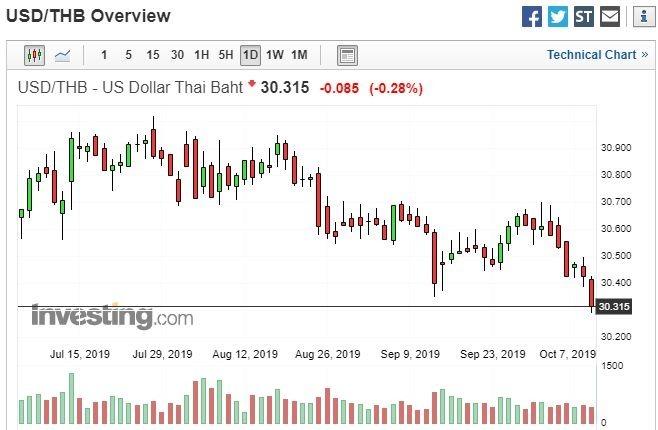 美元兌泰銖日線走勢圖 圖片:investing.com