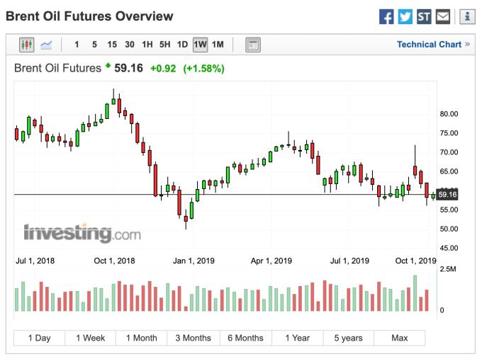 布蘭特原油期貨走勢 (圖:Investing.com)