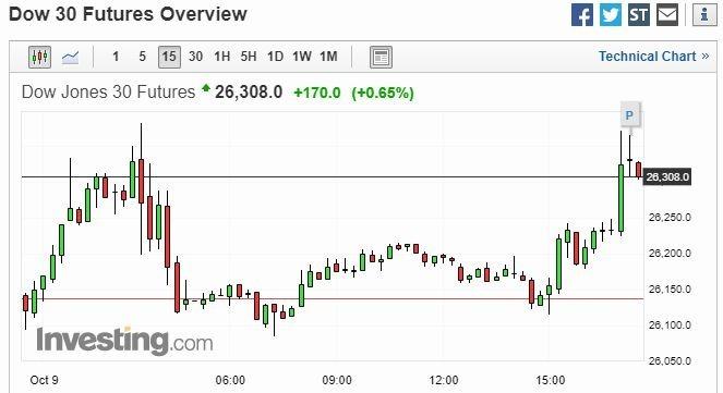 美股道瓊期貨 15 分鐘走勢圖 圖片:investing.com