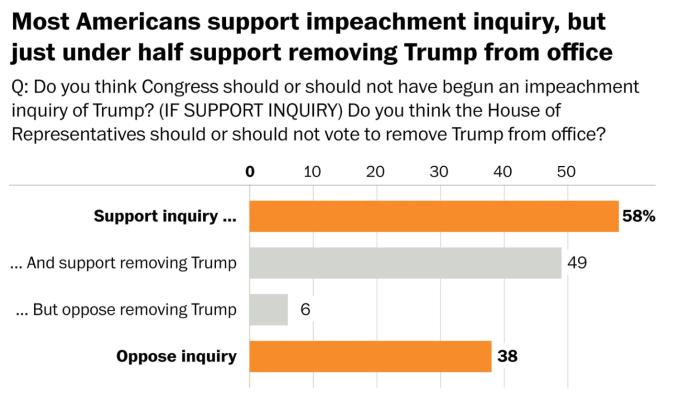 圖:Washington post-schar survey