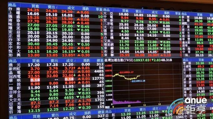 台股連假前夕賣壓湧現 短線看貿易戰談判結果 盤勢估狹幅整理