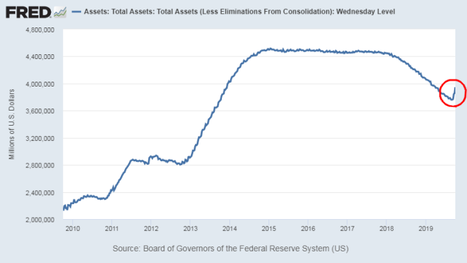 Fed 資產負債表已在近期重新擴張 圖片:Fred