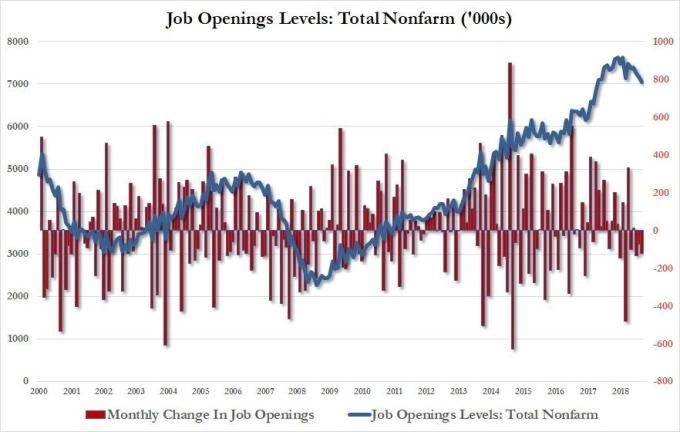 藍:美國 JOLTS 職位空缺數 (萬人) 紅:美國美國 JOLTS 職位空缺數月增率 圖片:Zerohedge