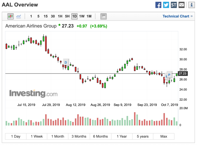 美國航空股價走勢 (圖: Investing.com)