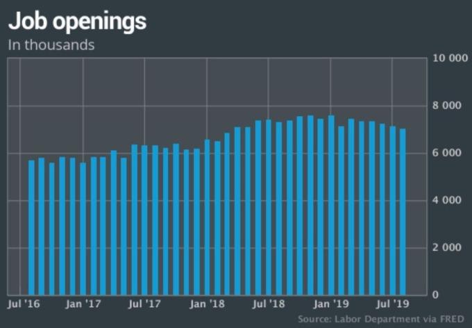歷年來美國就業空缺數(圖片:MarketWatch)