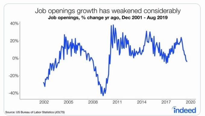美國就業空缺自經濟大蕭條以來逐年下降(圖片:MarketWatch)