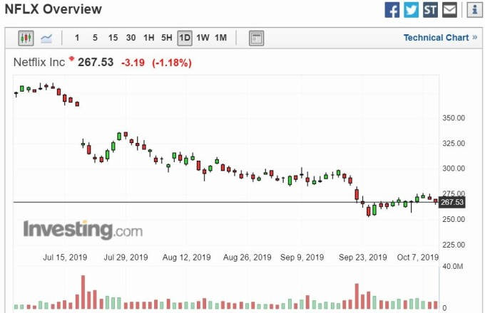 Netflix 股價走勢 (圖片: Investing)