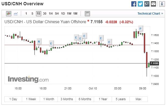 美元兌人民幣 15 分鐘走勢圖 圖片:investing.com