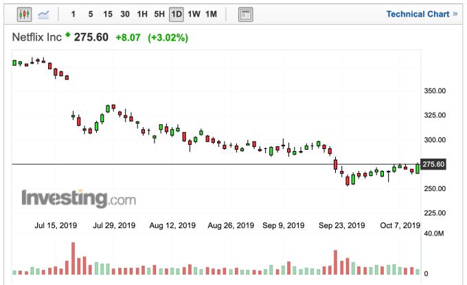 Netflix股價日線圖 (圖:Investing.com)