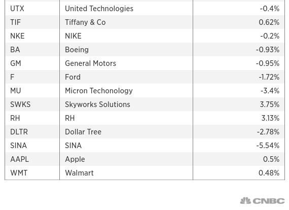 CNBC 的中國貿易指數成分股