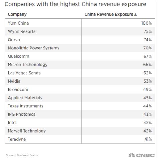 中國曝險營收最高的企業名單
