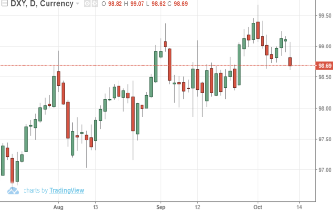 USD INDEX日線  (來源:Trading Economics)