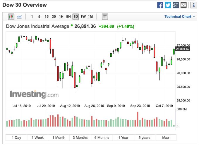 圖:Investing.com