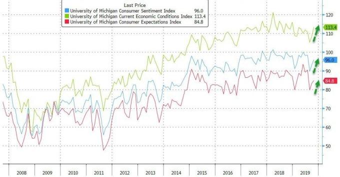 藍:密大消費者信心指數 紅:密大消費者通膨預期指數 綠:密大經濟現況指數