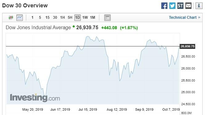 截稿前,美股道瓊大漲逾 440 點。(圖片:investing)
