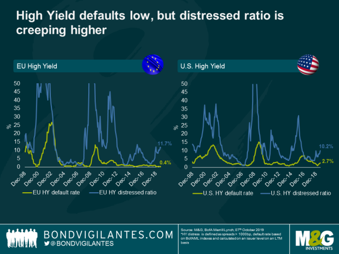 左: 歐高收 右: 美高收 藍: 賤售比率 黃: 違約率(來源: M&G Investments,Zerohedge)