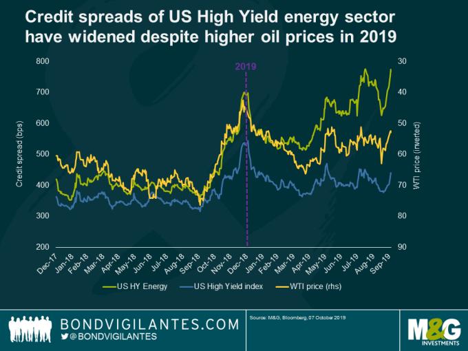 利差: 綠: 美高收債能源類 藍: 美高收債 黃: WTI 價格 (來源: M&G Investments,Zerohedge)