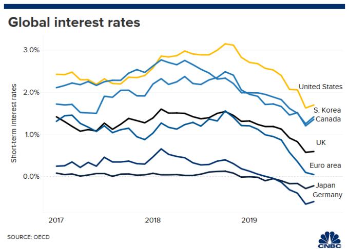 全球主要國家短期利率 (來源: CNBC)