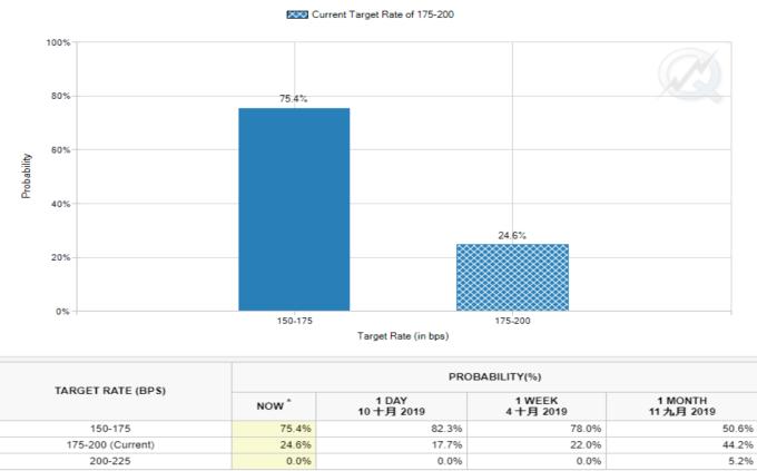 FedWatch10 月底降息機率分布 (來源: FedWatch)