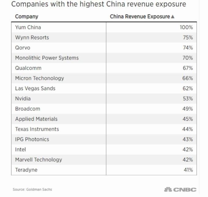 在中國擁有高收入的跨國企業 (圖片: CNBC)