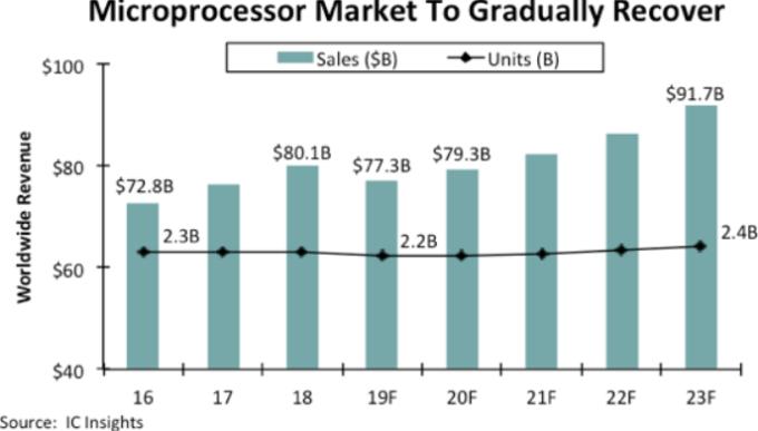 MPU銷售預期(圖片:)