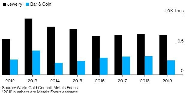 中國黃金需求預計下滑(圖表取自彭博)