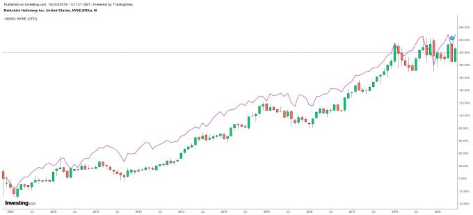 K 線:波克夏 紫線:S&P500 圖片:investing.com
