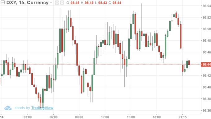 USD INDEX  15分線(來源:Trading Economics)