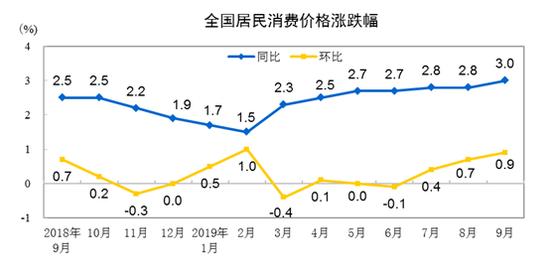 (圖表取自中國國家統計局)