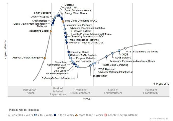 Gartner 預測技術成熟度曲線 (圖片: Gartner)