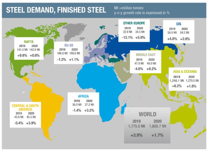 全球鋼鐵需求預期 (圖片:WSA)