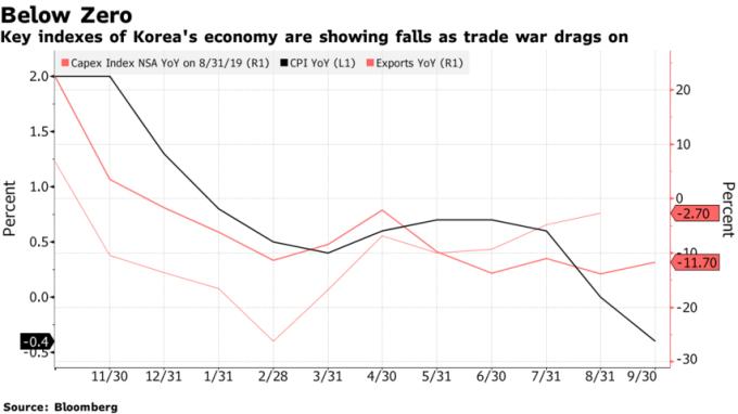 黑:南韓 CPI 年增率 紅:南韓資本支出指數 橘:南韓出口年增率 (來源:Bloomberg)