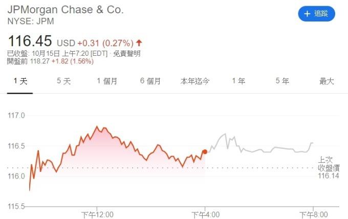 小摩盤前股價一度上漲近 2%