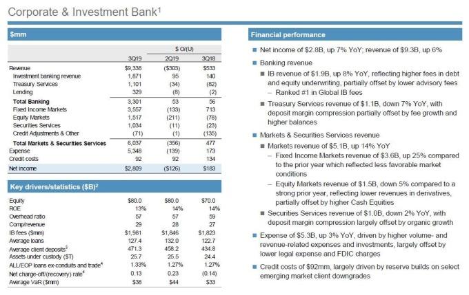 小摩第三季企業與投資銀行業務細項。(圖片:zerohedge)