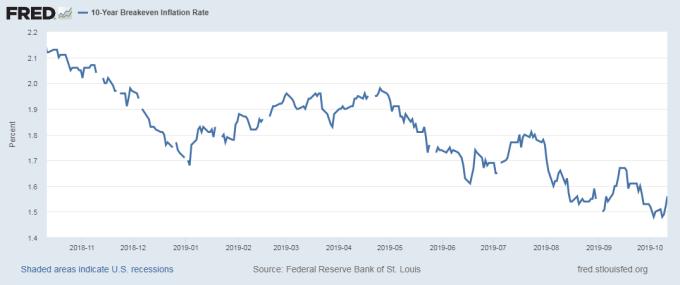 十年期美債平衡通膨率 圖片:Fred