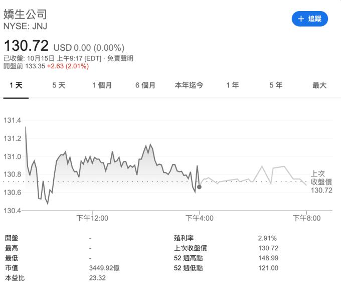 嬌生盤前股價上漲2.01% (圖:Google)