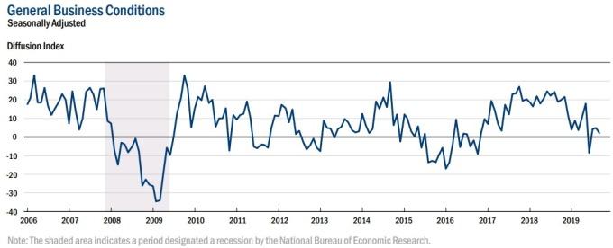 紐約 Fed 製造業指數 圖片:NY Fed