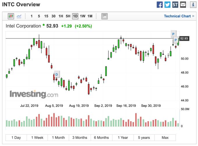 英特爾股價走勢 (圖:Investing.com)