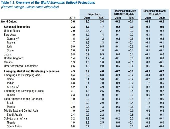 IMF 秋季報告對全球主要經濟體之 GDP 預測 圖片:IMF