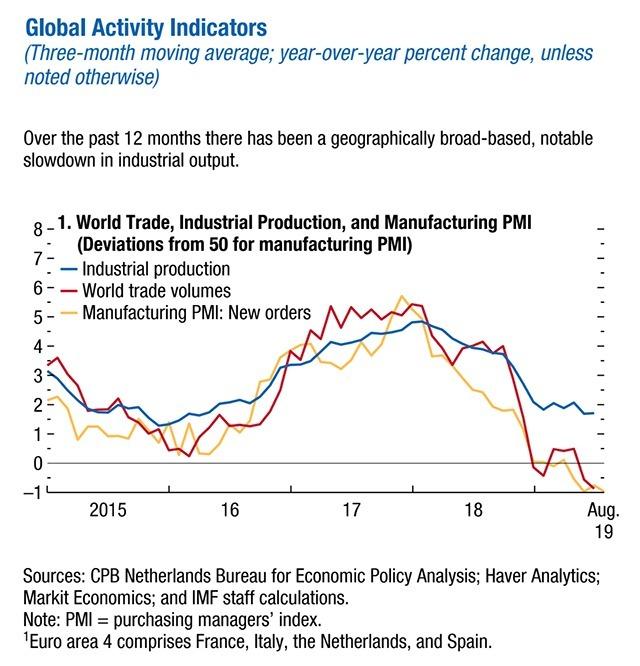 藍:全球工業產出 紅:全球貿易量 黃:全球製造業 PMI 新訂單指數 圖片:IMF