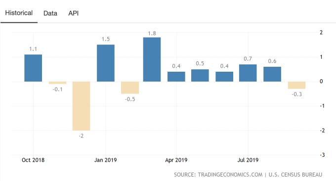 美國零售銷售月增率表現。(圖:TradingEconomics)
