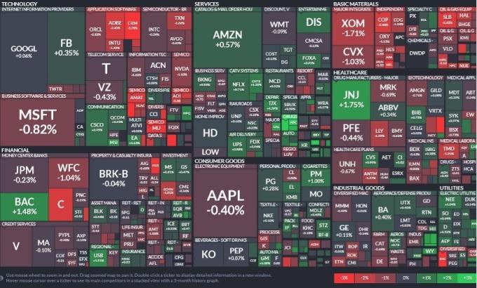 標普 11 大板塊有 6 個板塊收低,能源、資訊科技與金融股領跌,非必需消費品、材料與公用事業領漲。(圖片:Finviz)