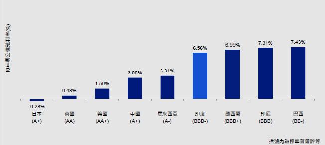 資料來源:彭博資訊;截至2019年8月30日。實質利率(即10年期政府債券殖利率)經過通膨調整。1年-平均實質利率係根據每月資料來計算一年的平均值(即10年期政府債券殖利率與通膨)。